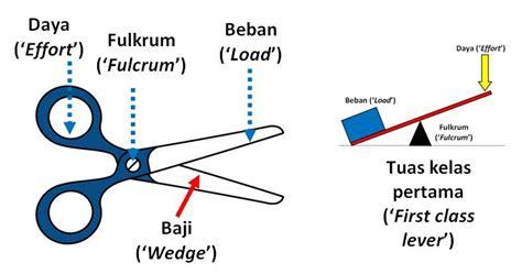Gandar Pancing sains best mesin kompleks complex machines