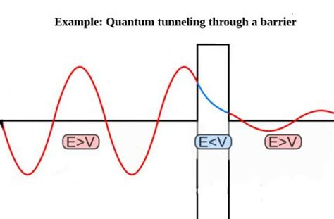 tunnel diode transfer function quantum tunneling and tunnel diodes