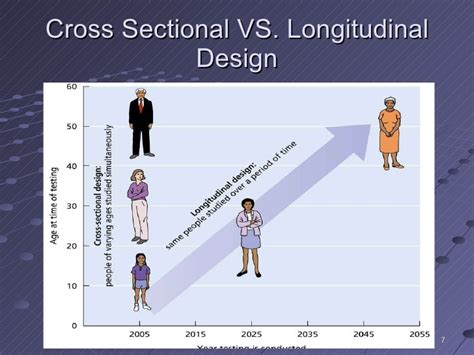 cross sectional and longitudinal research