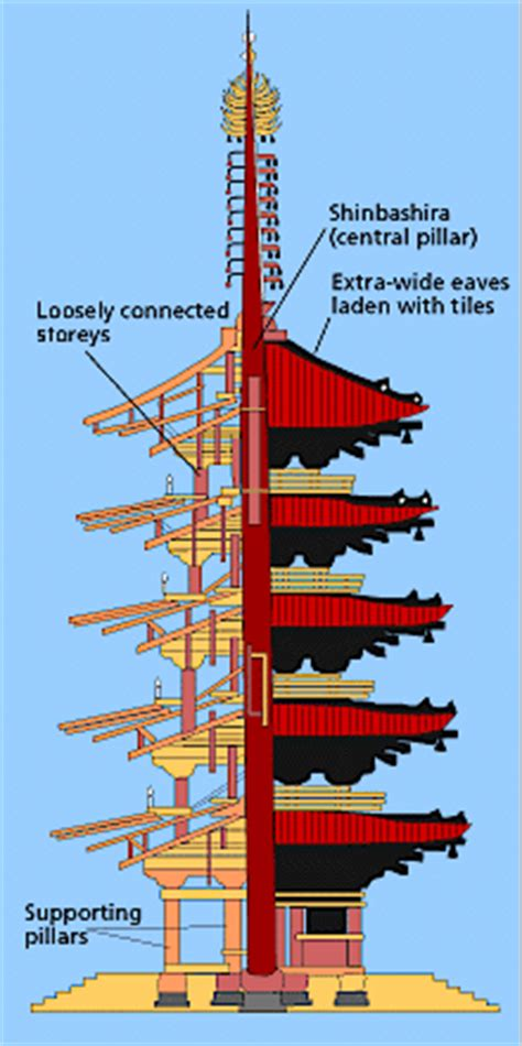 Roof Building Plans by Why Pagodas Don T Fall Down The Economist