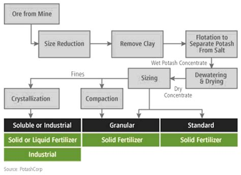potassium fertilizers manufacturing process of potassium