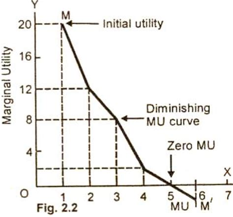 law of diminishing marginal utility is the law of diminishing marginal utility true stephen