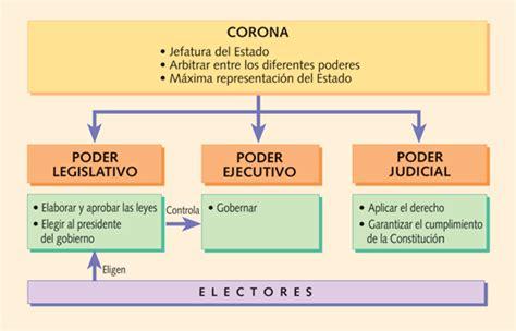 gobierno del estado de poder ejecutivo el poder del estado principios de teor 237 a del estado