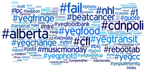 4 ways to properly use a hashtag on or