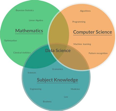 data scientist venn diagram 25 best ideas about venn diagram template on reading notebooks compare and