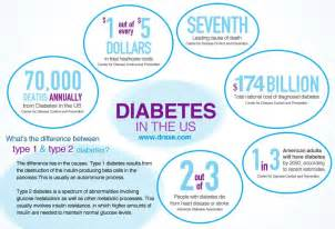 Type 2 Diabetes Blindness Natural Support For Blood Sugar Imbalance At Holistic
