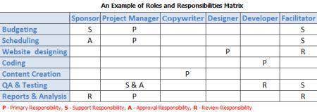 Defining Roles Responsibilities And Skills In Project Staffing Plan Employee Roles And Responsibilities Template Excel
