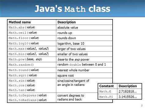 Java Math Ceil by Java Math Ceil Not Rounding Up 28 Images Java Float To Int Up Thousands Hundreds Tens Ones