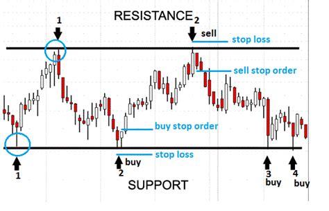 2 doji candlesticks forex breakout strategy