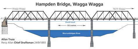 bridge pattern in c file hden bridge wagga design jpg wikipedia