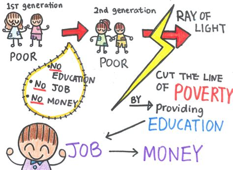 poverty cycle standard of living in madagascar education comm 345