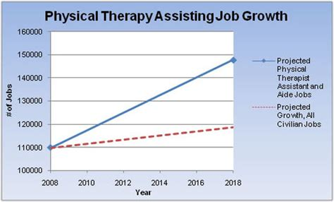 Physical Therapist Outlook by Employment Outlook Career Guide