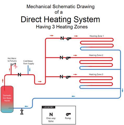 radiant heat system diagram 187 radiant floor formstone castle