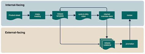 Six Flowchart Types Templates Gliffy Flowchart Templates