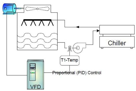tower fan with temperature control frequency inverter application