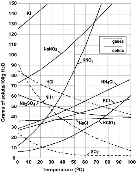 solubility curve worksheet answers define solubility solubility worksheet