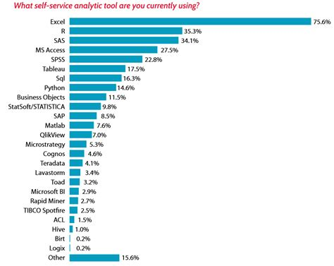 best data analysis software the popularity of data science software r4stats