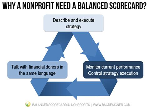 Balanced Scorecard In Nonprofit And Government Organizations Bsc Designer Balanced Scorecard Template For Charities