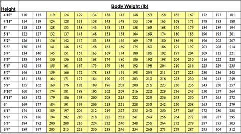 height and weight table height for weight tables search results calendar 2015