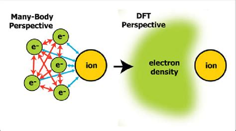 Density Functional Theory Dft Abandons The Manyparticle