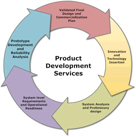 Product Developer by Product Development Web Development Company