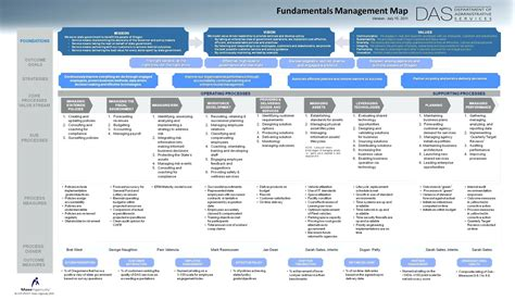 credit union succession plan template awesome management succession plan template image