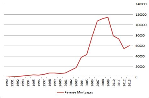 hecm mortgages current borrowing limits may not
