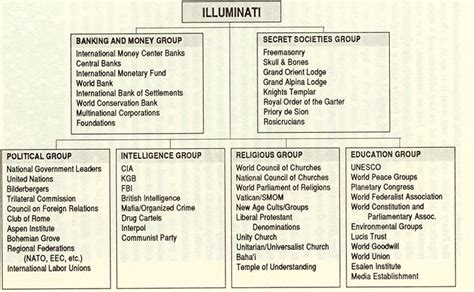 illuminati bloodlines chart the new world order