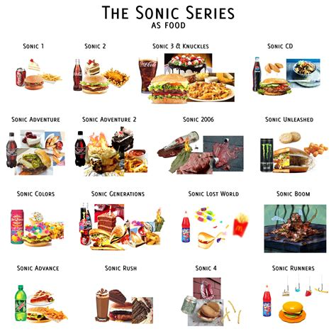 sonic food sonic series as food sonic the hedgehog your meme