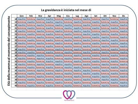 Calendario Gravidanza Il Calendario Concepimento Sar 224 Maschio O