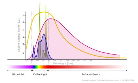 led light spectrum chart good methods for pictures discussion theringlord forum