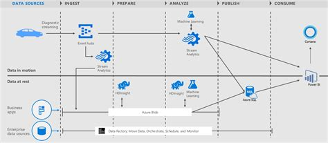 design pattern vs architectural pattern predict vehicle health and driving habits azure