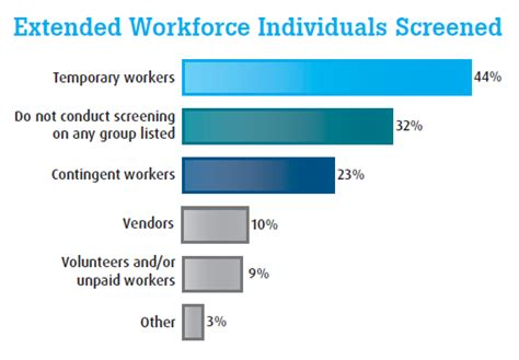 Workforce Background Check Employers Report Troublesome Gaps In Their