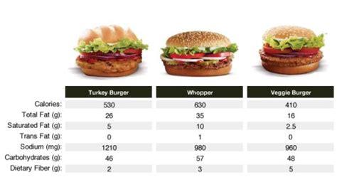 healthy fats options are healthy fast food options really better for you