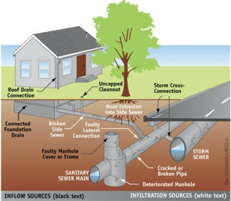 County Line Plumbing by Sewers 101 Lighthouse Sewer Inspection