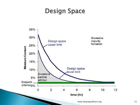 design space definition in qbd quality by design design space