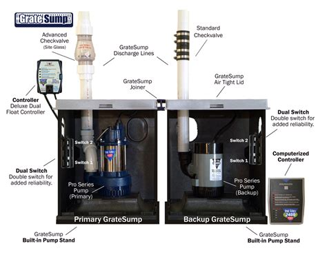 sump pump systems in central northern new jersey