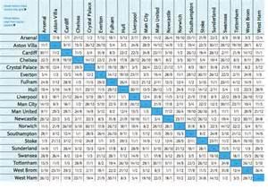 Premier League Table 2014 15 by Premier League Schedule 2014 15