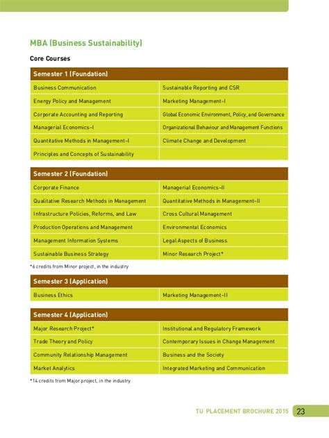 Teri Mba Placements by Mba Brochure2015