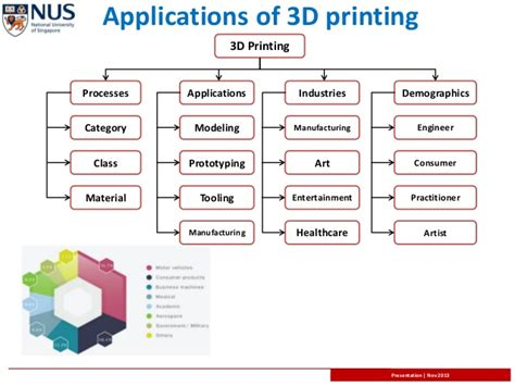 the 3d printing handbook technologies design and applications books 3d bio printing becoming economically feasible