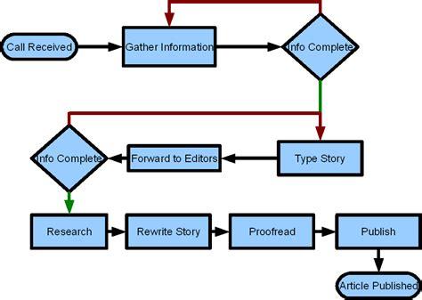 flowchart boxes flow chart diagram legend data flow diagram elsavadorla
