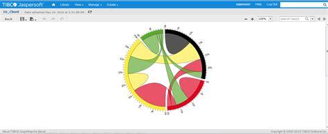 tutorial design studio pentaho jaspersoft bi suite tutorials d3 chord diagram