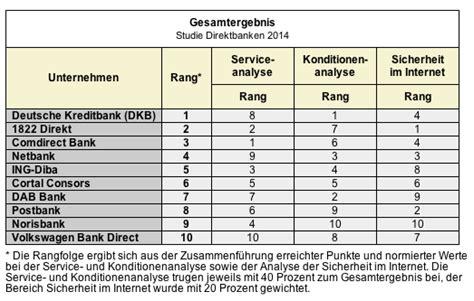 sparda bank geschäftskonto dkb bank telefon musterdepot er 246 ffnen