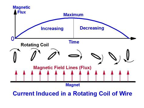 electromagnetic induction yahoo waveforms explained volts n bolts