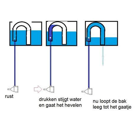 stortbak wc werking wc spoelt niet krachtig door pagina 2