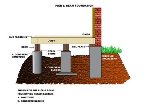 Floor And Decor Address by Pier Amp Beam Foundation Repair A1 Guaranteed Foundation