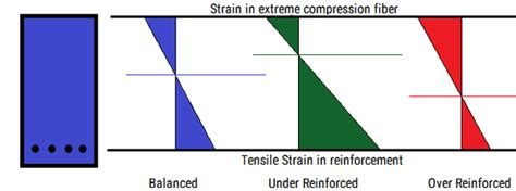 over reinforced section what is the difference between an over reinforced and