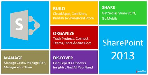 sharepoint 2013 workflow features sharepoint 2013 overview sharepoint 2013 development