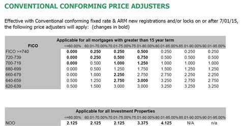 fannie mae house loans 2015 fannie mae loan level price adjustments llpa