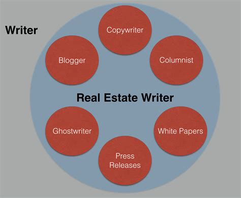 the novice s overview of turning real estate jilbean 15 types of freelance writing jobs which one is for you